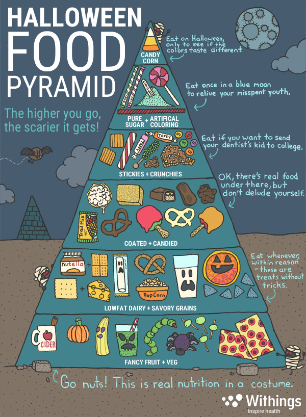 halloween-food-pyramid-final-font